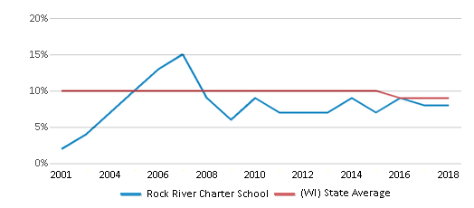 This chart display the percentage of Black students in Rock River Charter School and the percentage of Black public school students in Wisconsin by year, with the latest 2017-18 school year data.