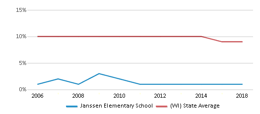 This chart display the percentage of Black students in Janssen Elementary School and the percentage of Black public school students in Wisconsin by year, with the latest 2017-18 school year data.