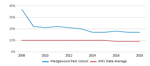 This chart display the percentage of Black students in Wedgewood Park School and the percentage of Black public school students in Wisconsin by year, with the latest 2017-18 school year data.