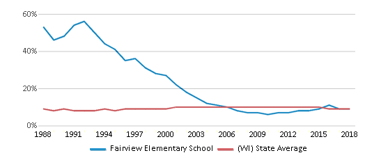 This chart display the percentage of Black students in Fairview Elementary School and the percentage of Black public school students in Wisconsin by year, with the latest 2017-18 school year data.