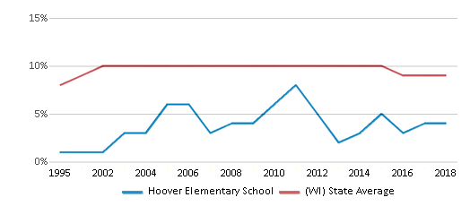 This chart display the percentage of Black students in Hoover Elementary School and the percentage of Black public school students in Wisconsin by year, with the latest 2017-18 school year data.