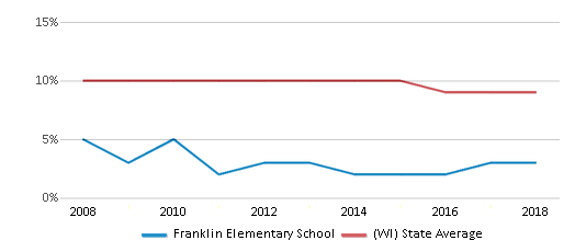This chart display the percentage of Black students in Franklin Elementary School and the percentage of Black public school students in Wisconsin by year, with the latest 2017-18 school year data.