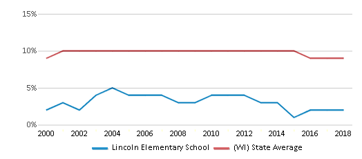 This chart display the percentage of Black students in Lincoln Elementary School and the percentage of Black public school students in Wisconsin by year, with the latest 2017-18 school year data.