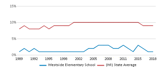 This chart display the percentage of Black students in Westside Elementary School and the percentage of Black public school students in Wisconsin by year, with the latest 2017-18 school year data.