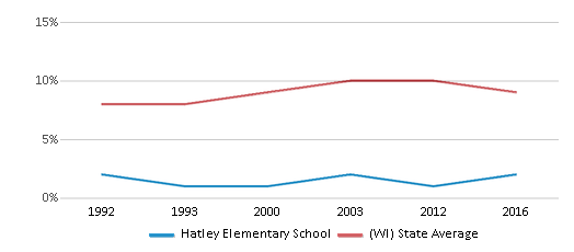 This chart display the percentage of Black students in Hatley Elementary School and the percentage of Black public school students in Wisconsin by year, with the latest 2015-16 school year data.