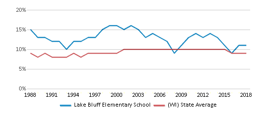 This chart display the percentage of Black students in Lake Bluff Elementary School and the percentage of Black public school students in Wisconsin by year, with the latest 2017-18 school year data.