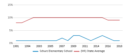 This chart display the percentage of Black students in Schurz Elementary School and the percentage of Black public school students in Wisconsin by year, with the latest 2017-18 school year data.