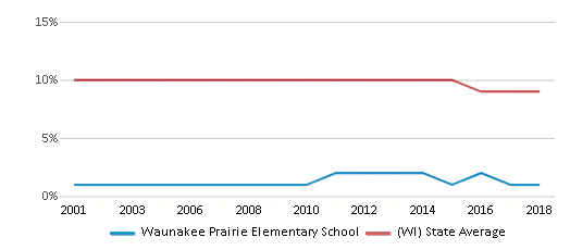 This chart display the percentage of Black students in Waunakee Prairie Elementary School and the percentage of Black public school students in Wisconsin by year, with the latest 2017-18 school year data.