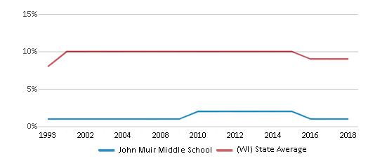 This chart display the percentage of Black students in John Muir Middle School and the percentage of Black public school students in Wisconsin by year, with the latest 2017-18 school year data.