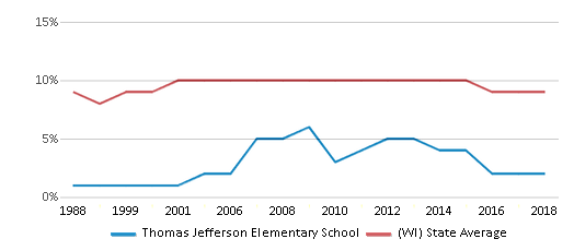 This chart display the percentage of Black students in Thomas Jefferson Elementary School and the percentage of Black public school students in Wisconsin by year, with the latest 2017-18 school year data.