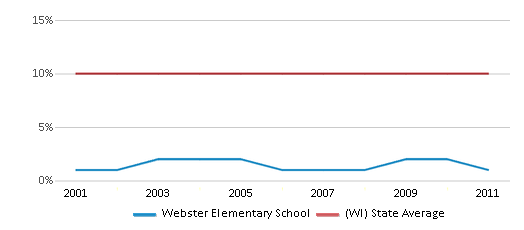 This chart display the percentage of Black students in Webster Elementary School and the percentage of Black public school students in Wisconsin by year, with the latest 2010-11 school year data.