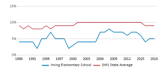 This chart display the percentage of Black students in Irving Elementary School and the percentage of Black public school students in Wisconsin by year, with the latest 2017-18 school year data.