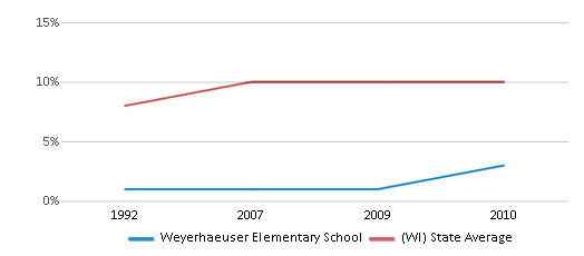 This chart display the percentage of Black students in Weyerhaeuser Elementary School and the percentage of Black public school students in Wisconsin by year, with the latest 2009-10 school year data.