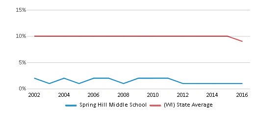 This chart display the percentage of Black students in Spring Hill Middle School and the percentage of Black public school students in Wisconsin by year, with the latest 2015-16 school year data.