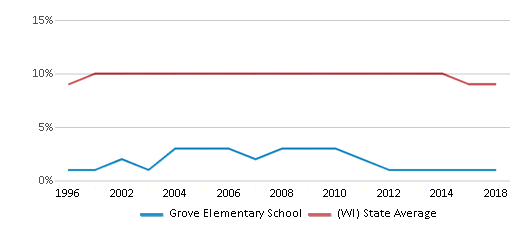 This chart display the percentage of Black students in Grove Elementary School and the percentage of Black public school students in Wisconsin by year, with the latest 2017-18 school year data.