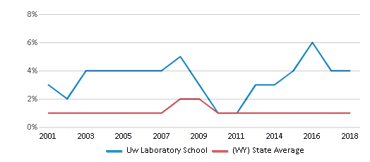 This chart display the percentage of Black students in Uw Laboratory School and the percentage of Black public school students in Wyoming by year, with the latest 2017-18 school year data.