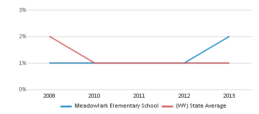 This chart display the percentage of Black students in Meadowlark Elementary School and the percentage of Black public school students in Wyoming by year, with the latest 2012-13 school year data.