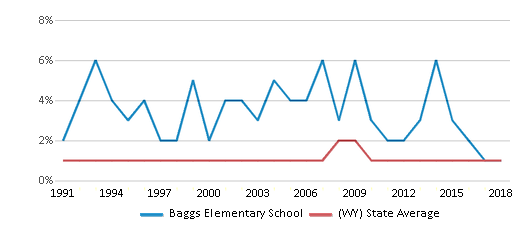 This chart display the percentage of Black students in Baggs Elementary School and the percentage of Black public school students in Wyoming by year, with the latest 2017-18 school year data.