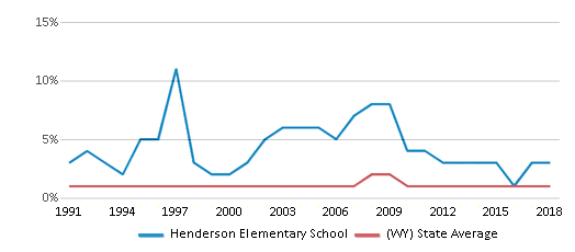 This chart display the percentage of Black students in Henderson Elementary School and the percentage of Black public school students in Wyoming by year, with the latest 2017-18 school year data.