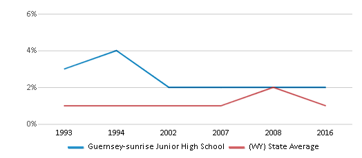This chart display the percentage of Black students in Guernsey-sunrise Junior High School and the percentage of Black public school students in Wyoming by year, with the latest 2015-16 school year data.