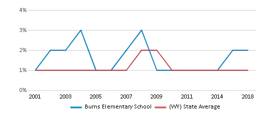 This chart display the percentage of Black students in Burns Elementary School and the percentage of Black public school students in Wyoming by year, with the latest 2017-18 school year data.