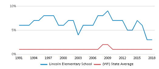 This chart display the percentage of Black students in Lincoln Elementary School and the percentage of Black public school students in Wyoming by year, with the latest 2017-18 school year data.