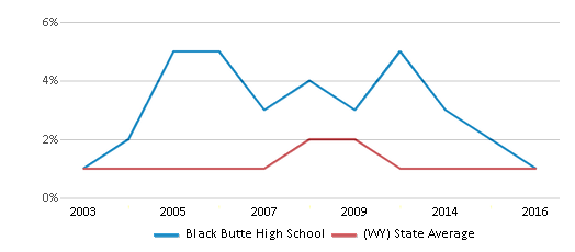 This chart display the percentage of Black students in Black Butte High School and the percentage of Black public school students in Wyoming by year, with the latest 2015-16 school year data.