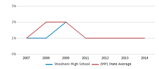 This chart display the percentage of Black students in Shoshoni High School and the percentage of Black public school students in Wyoming by year, with the latest 2013-14 school year data.