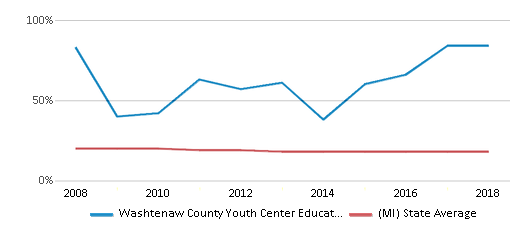 This chart display the percentage of Black students in Washtenaw County Youth Center Educational Programs and the percentage of Black public school students in Michigan by year, with the latest 2017-18 school year data.