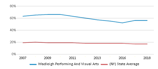 This chart display the percentage of Black students in Wadleigh Performing And Visual Arts and the percentage of Black public school students in New York by year, with the latest 2017-18 school year data.