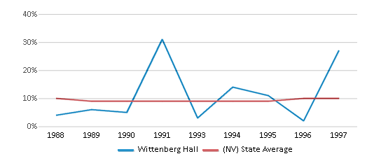 This chart display the percentage of Black students in Wittenberg Hall and the percentage of Black public school students in Nevada by year, with the latest 1996-97 school year data.