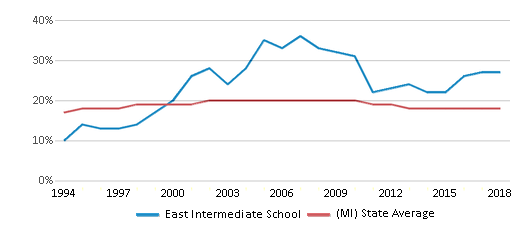 This chart display the percentage of Black students in East Intermediate School and the percentage of Black public school students in Michigan by year, with the latest 2017-18 school year data.