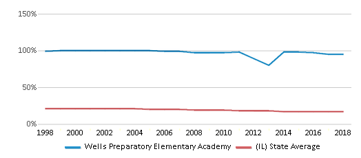 This chart display the percentage of Black students in Wells Preparatory Elementary Academy and the percentage of Black public school students in Illinois by year, with the latest 2017-18 school year data.