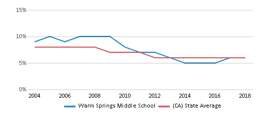 This chart display the percentage of Black students in Warm Springs Middle School and the percentage of Black public school students in California by year, with the latest 2017-18 school year data.
