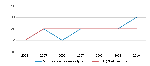 This chart display the percentage of Black students in Valley View Community School and the percentage of Black public school students in New Hampshire by year, with the latest 2009-10 school year data.