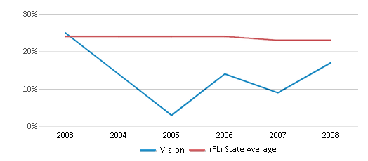 This chart display the percentage of Black students in Vision and the percentage of Black public school students in Florida by year, with the latest 2007-08 school year data.