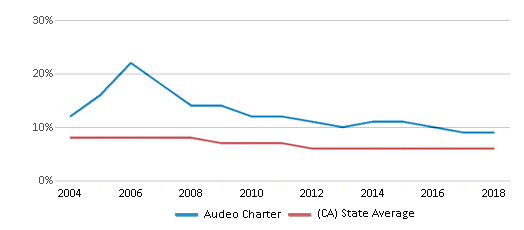 This chart display the percentage of Black students in Audeo Charter and the percentage of Black public school students in California by year, with the latest 2017-18 school year data.