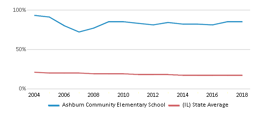 This chart display the percentage of Black students in Ashburn Community Elementary School and the percentage of Black public school students in Illinois by year, with the latest 2017-18 school year data.