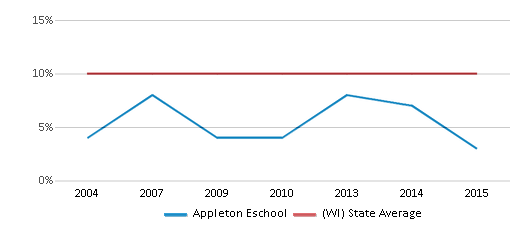 This chart display the percentage of Black students in Appleton Eschool and the percentage of Black public school students in Wisconsin by year, with the latest 2014-15 school year data.