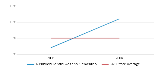This chart display the percentage of Black students in Clearview Central Arizona Elementary School and the percentage of Black public school students in Arizona by year, with the latest 2003-04 school year data.