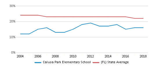 This chart display the percentage of Black students in Calusa Park Elementary School and the percentage of Black public school students in Florida by year, with the latest 2017-18 school year data.