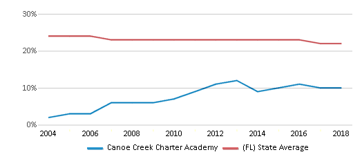 This chart display the percentage of Black students in Canoe Creek Charter Academy and the percentage of Black public school students in Florida by year, with the latest 2017-18 school year data.