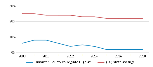 This chart display the percentage of Black students in Hamilton County Collegiate High At Chattanooga State and the percentage of Black public school students in Tennessee by year, with the latest 2017-18 school year data.