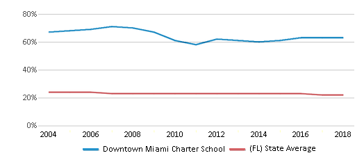 This chart display the percentage of Black students in Downtown Miami Charter School and the percentage of Black public school students in Florida by year, with the latest 2017-18 school year data.