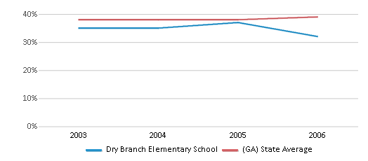 This chart display the percentage of Black students in Dry Branch Elementary School and the percentage of Black public school students in Georgia by year, with the latest 2005-06 school year data.