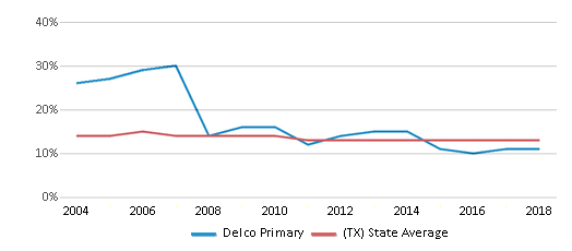 This chart display the percentage of Black students in Delco Primary and the percentage of Black public school students in Texas by year, with the latest 2017-18 school year data.