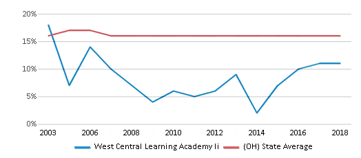 This chart display the percentage of Black students in West Central Learning Academy Ii and the percentage of Black public school students in Ohio by year, with the latest 2017-18 school year data.