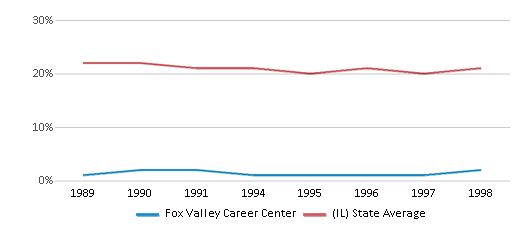 This chart display the percentage of Black students in Fox Valley Career Center and the percentage of Black public school students in Illinois by year, with the latest 1997-98 school year data.