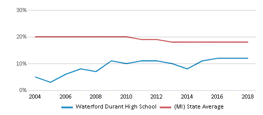 This chart display the percentage of Black students in Waterford Durant High School and the percentage of Black public school students in Michigan by year, with the latest 2017-18 school year data.
