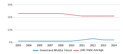 This chart display the percentage of Black students in Greenland Middle School and the percentage of Black public school students in Arkansas by year, with the latest 2013-14 school year data.